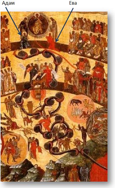 Фрагмент иконы. Адам, Ева и змей мытарств